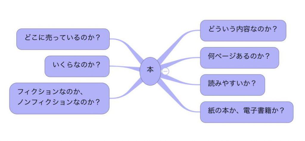 マインドマップを作る方法
